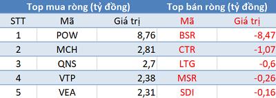 Khối ngoại tiếp tục mua ròng, Vn-Index áp sát mốc 960 điểm trong phiên 4/12 - Ảnh 3.