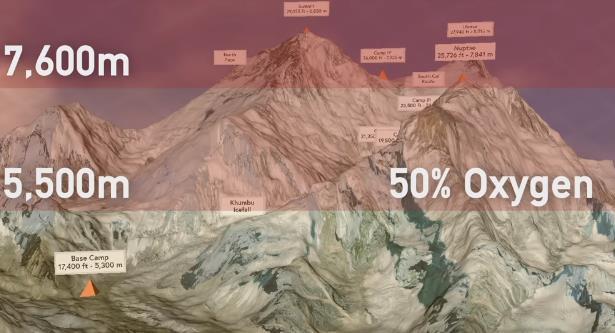 """Chuỗi cung ứng """"chết người"""" chinh phục đỉnh Everest của các Sherpa: 100 người leo thì 4 người bỏ mạng! - Ảnh 2."""