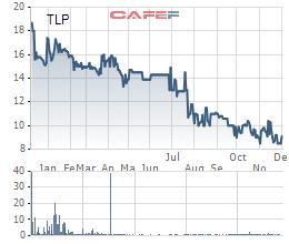 Gần 31 triệu cổ phần Tổng công ty Thanh Lễ đã được 8 nhà đầu tư ôm trọn - Ảnh 2.