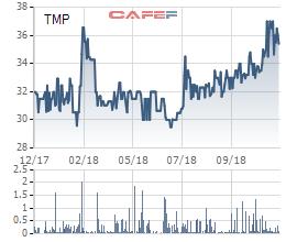 Vượt 52% chỉ tiêu lợi nhuận cả năm sau 9 tháng, Thủy điện Thác Mơ tạm ứng cổ tức bằng tiền tỷ lệ 15% - Ảnh 1.