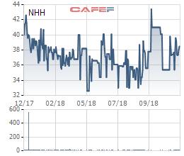 Cả MB Capital và Cadivi Đồng Nai đều rút khỏi Nhựa Hà Nội trước ngày lăn chốt nhận cổ phiếu thưởng tỷ lệ 100% - Ảnh 1.