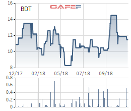 VLXD Đồng Tháp (BDT) phát hành hơn 61 triệu cổ phiếu tăng VĐL thêm 159% - Ảnh 1.