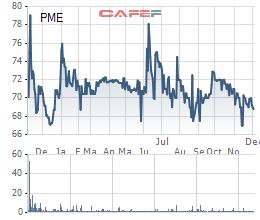 Stada Service lại muốn tăng lượng sở hữu tại Pymepharco thêm gần 10 triệu cổ phần - Ảnh 1.