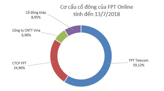 FPT Online - công ty vận hành báo điện tử Vnexpress - lên sàn Upcom với giá tham chiếu 110.000 đồng/cp - Ảnh 1.