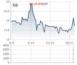 Vietcombank vừa bán xong 23,7 triệu cổ phiếu MBB và 35 triệu cổ phiếu EIB - Ảnh 2.