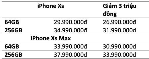 iPhone chính hãng tiếp tục bán dưới giá niêm yết - Ảnh 2.