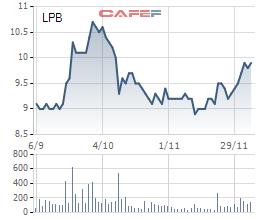 Chủ tịch LienVietPostBank đăng ký mua 1,2 triệu cổ phiếu LPB - Ảnh 1.