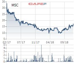 Dịch vụ Phú Nhuận (MSC) thay máu cổ đông, 81% cổ phần được trao tay trong 1 phiên - Ảnh 2.