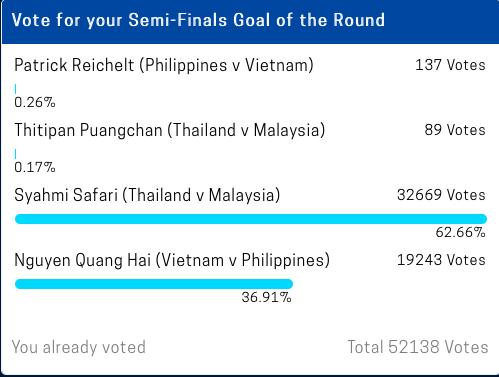 Đang diễn ra cuộc bình chọn bàn thắng đẹp nhất bán kết AFF Cup 2018: Quang Hải gặp đối thủ quá lớn - Ảnh 1.