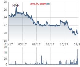 Biến động cổ phiếu HAH trong 1 năm qua