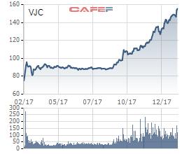 Petrolimex và Vietjet được thêm vào rổ chỉ số VN30 - Ảnh 1.