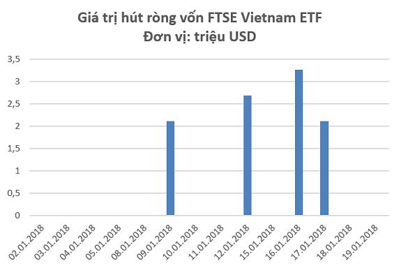 TTCK Việt Nam bùng nổ, V.N.M ETF và FTSE Vietnam ETF thu hút ròng hơn 50 triệu USD chỉ trong 3 tuần đầu năm - Ảnh 2.
