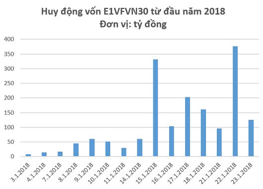 VnIndex chuẩn bị vượt đỉnh 2007, Quỹ ETF nội bất ngờ thu hút vốn lớn hơn V.N.M ETF và FTSE Vietnam ETF cộng lại - Ảnh 2.