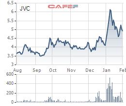 JVC: Quý thứ 5 liên tiếp báo lãi sau biến cố - Ảnh 2.