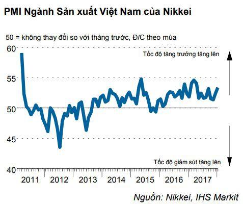 Sản xuất thuận lợi, PMI đạt mức cao nhất trong 9 tháng  - Ảnh 1.