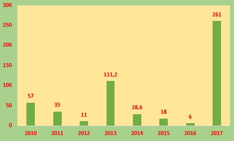 Constrexim Holdings (CTX): Năm 2017 báo lãi 261 tỷ đồng – cao nhất từ trước đến nay - Ảnh 2.