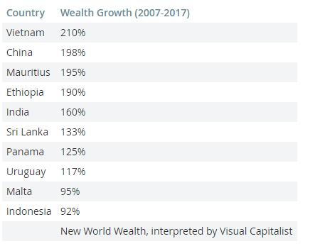 Market Watch: Người Việt giàu nhanh nhất thế giới - Ảnh 1.