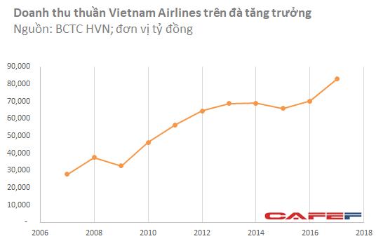 Vietnam Airlines: Lợi nhuận quý IV tăng đột biến nhờ ghi nhận lãi tỷ giá và bán tái thuê máy bay - Ảnh 1.