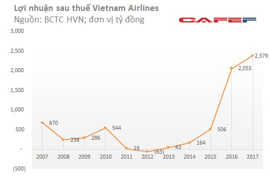 Vietnam Airlines: Lợi nhuận quý IV tăng đột biến nhờ ghi nhận lãi tỷ giá và bán tái thuê máy bay - Ảnh 2.