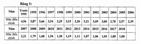 Mức điều chỉnh tiền lương và thu nhập tính đóng BHXH 2018 - Ảnh 2.