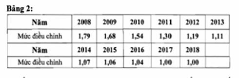 Mức điều chỉnh tiền lương và thu nhập tính đóng BHXH 2018 - Ảnh 4.
