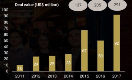 Start-up Việt huy động được 291 triệu USD năm 2017, Tiki và Foody chiếm hơn 40% - Ảnh 1.