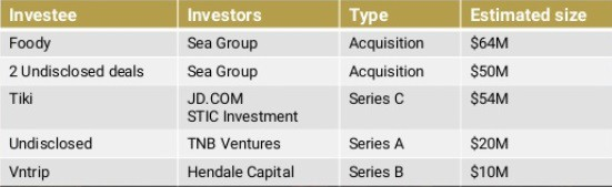 Start-up Việt huy động được 291 triệu USD năm 2017, Tiki và Foody chiếm hơn 40% - Ảnh 2.