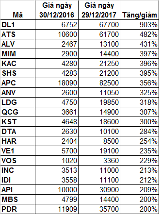 Những cổ phiếu ăn bằng lần năm 2017 - Ảnh 1.