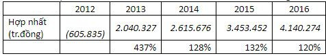 Chuyện lạ về doanh thu VNPT: Lúc tổng kết tuyên bố 133.233 tỷ đồng, khi chính thức mở phân phối chỉ còn hơn 50.000 tỷ đồng - Ảnh 1.