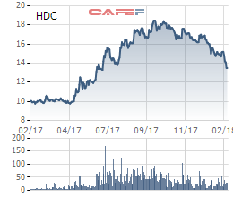 Cổ phiếu lao dốc trong khi thị trường chung ầm ầm tăng giá, HDC quyết định mua 4 triệu cổ phiếu quỹ để bình ổn - Ảnh 1.