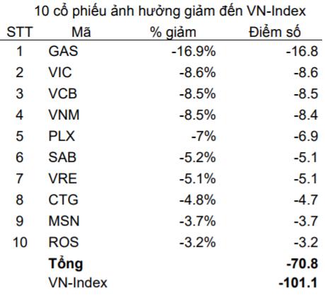 """2 phiên giao dịch cuối năm Đinh Dậu: """"Cơ hội tích lũy cổ phiếu ở mức giá thấp cho mục tiêu trung dài hạn""""? - Ảnh 1."""