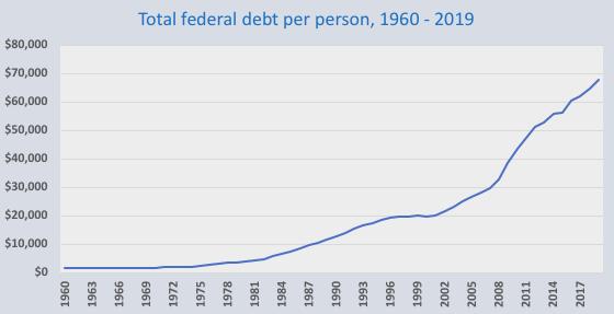 Thấy gì từ nguy cơ nợ công của Mỹ? - Ảnh 1.