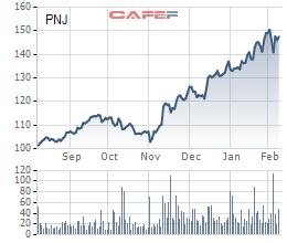 Dragon Capital vừa chi hơn 841 tỷ đồng nâng tỷ lệ sở hữu PNJ lên 10,5% - Ảnh 1.