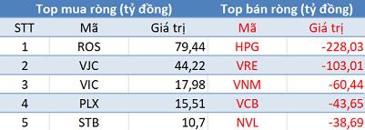 Bất chấp khối ngoại bán ròng hơn 450 tỷ đồng, VnIndex vẫn tăng gần 40 điểm trong phiên 12/2 - Ảnh 1.