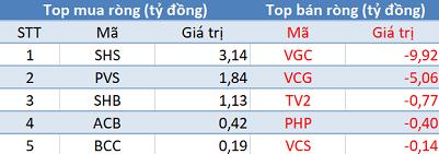 Bất chấp khối ngoại bán ròng hơn 450 tỷ đồng, VnIndex vẫn tăng gần 40 điểm trong phiên 12/2 - Ảnh 2.