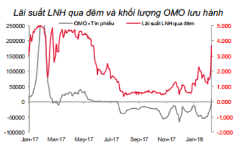 Tuần cận Tết: Lãi suất qua đêm tăng vọt, NHNN bơm 66.000 tỷ vào nền kinh tế - Ảnh 1.