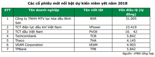 TTCK Việt Nam sẽ tiếp tục tăng trưởng tốt trong năm 2018 - Ảnh 2.