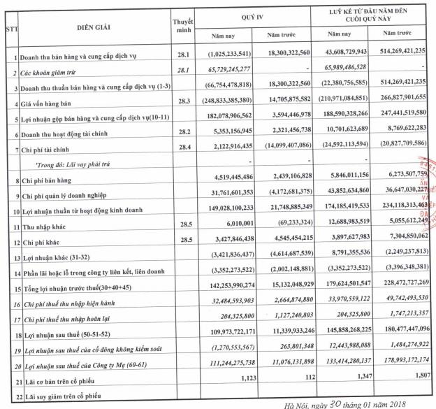 Kỳ lạ Sudico, doanh thu âm vẫn báo lãi cả trăm tỷ đồng - Ảnh 1.