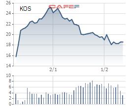Chủ tịch Kosy Group đăng ký bán 3 triệu cổ phiếu KOS - Ảnh 1.