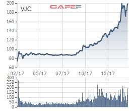 Điểm danh những doanh nghiệp lên sàn trong năm con Gà có giá cổ phiếu tăng mạnh - Ảnh 3.