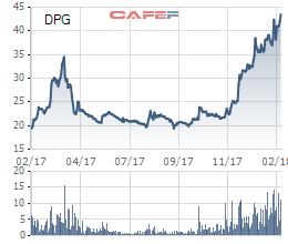 Điểm danh những doanh nghiệp lên sàn trong năm con Gà có giá cổ phiếu tăng mạnh - Ảnh 7.