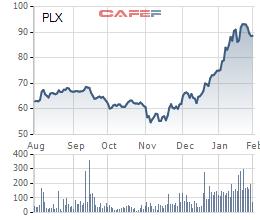 Giá vốn hàng bán tăng mạnh, lợi nhuận Petrolimex (PLX) giảm 23% so với năm 2016 - Ảnh 2.