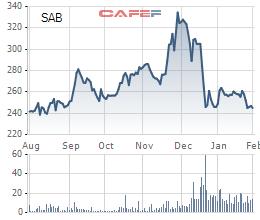 Giảm chi cho quảng cáo, lợi nhuận hợp nhất của Sabeco tăng 10% so với năm 2016 - Ảnh 3.