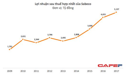Giảm chi cho quảng cáo, lợi nhuận hợp nhất của Sabeco tăng 10% so với năm 2016 - Ảnh 2.