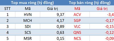 Khối ngoại mua ròng phiên thứ 3 liên tiếp, thị trường lấy lại sắc xanh trong phiên cuối tuần - Ảnh 3.