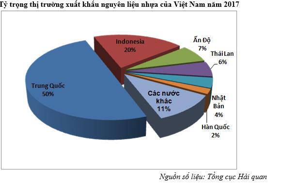 Ngành nhựa Việt Nam sẽ ra sao trước lệnh cấm nhập phế liệu nhựa của Trung Quốc? - Ảnh 1.