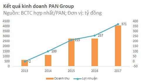 Đưa Bibica trở thành công ty con, PAN Group báo lãi lớn năm 2017 - Ảnh 1.