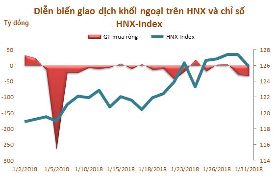 Tháng 1: Khối ngoại trên HOSE đẩy mạnh mua ròng 8.900 tỷ đồng - Ảnh 3.