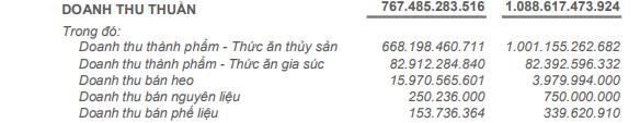 Thức ăn chăn nuôi Việt Thắng lỗ hơn 62 tỷ đồng quý 1 - Ảnh 1.