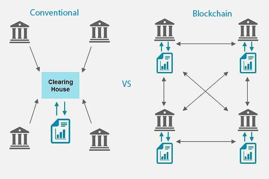 Vì sao Blockchain sẽ được mọi doanh nghiệp trên thế giới áp dụng trong vòng 10 năm nữa? - Ảnh 6.